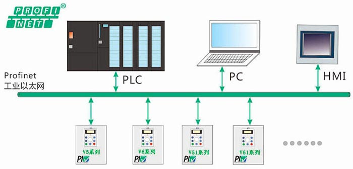 news-The first Profinet communication VFD launched in China-VT Technologies-img