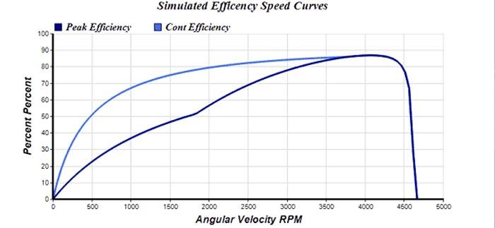 news-VT Technologies-How will VFD alter motor efficiency-img