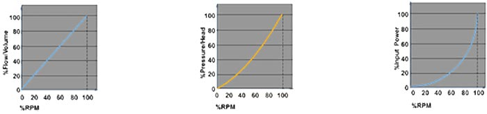news-How will VFD alter motor efficiency-VT Technologies-img